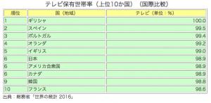 テレビ保有世帯率(上位10カ国)2016